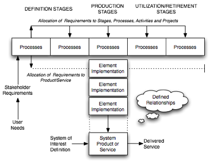 System Life Cycle Process Models Vee Sebok