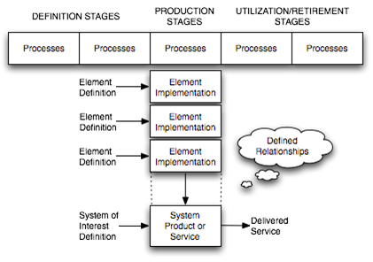 a generic structure for business process What is a sales process  and business or career goals  map your observations to a generic example while every sales process is different, chances are, the.