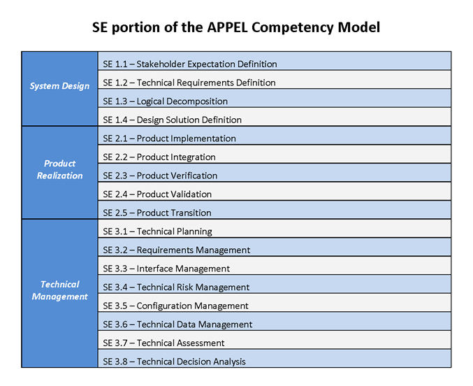 File:SE portion of the APPEL Competency Model NoWhiteS.png