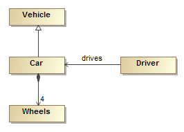 Systems Engineering Core Concepts - SEBoK