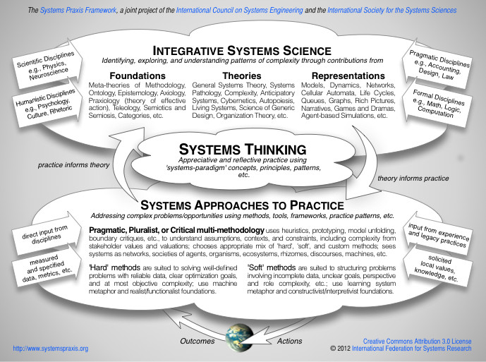General Systems Theory: A focus on computer science engineering