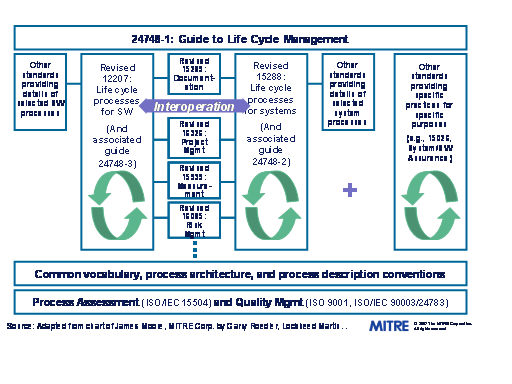 File:Approach for Systems and Software Standards Alignment.PNG