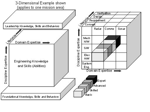 File:Layered and Multi-dimensional in the Engineering Layer.PNG