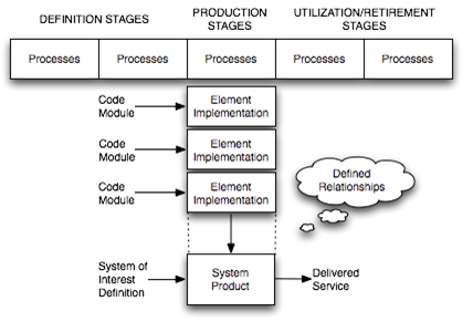 File:T-Model for Software System (Lawson 2010, Figure 6-3).png