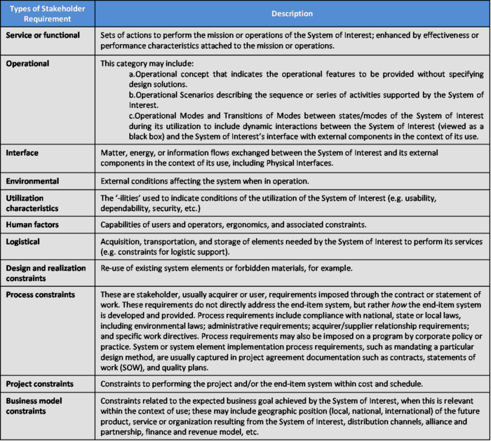 SEBoKv05 KA-SystDef Example Stakeholder Requirements Classification.png
