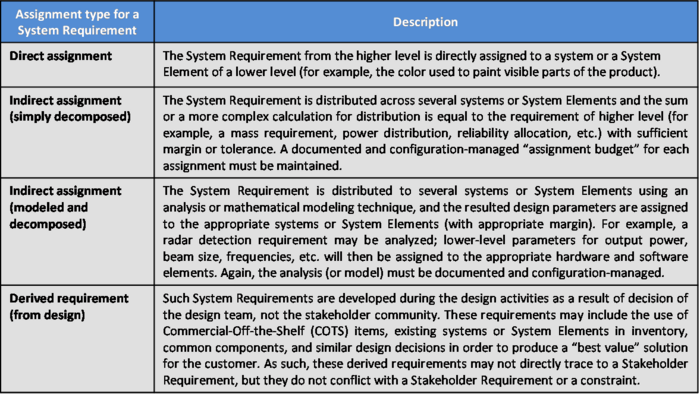 SEBoKv05 KA-SystDef Assignment Type System Requirement.png