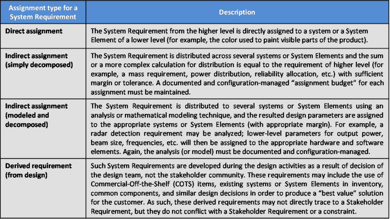 File:SEBoKv05 KA-SystDef Assignment Type System Requirement.png