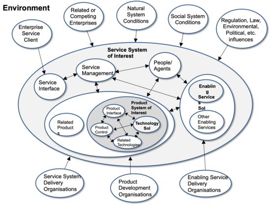 Figure 1: General types of Engineered System of Interest (SoI) (SEBoK original)