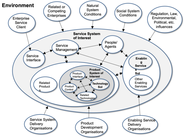 Types of Systems - SEBoK