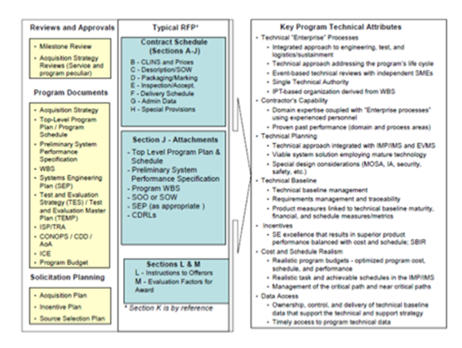 technical standards examples