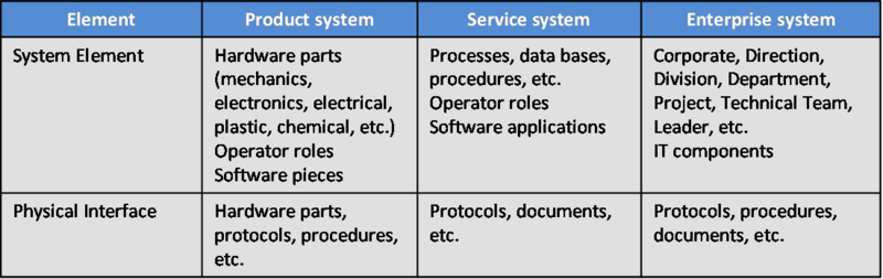 File:SEBoKv05 KA-SystDef Types of System Elements and Physical Interfaces.png