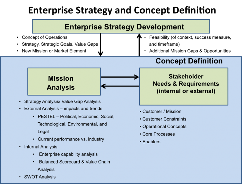File:Enterprise Strategy and Concept Development.PNG