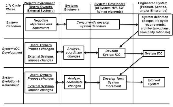 systems engineering and engineered systems project life cycle context