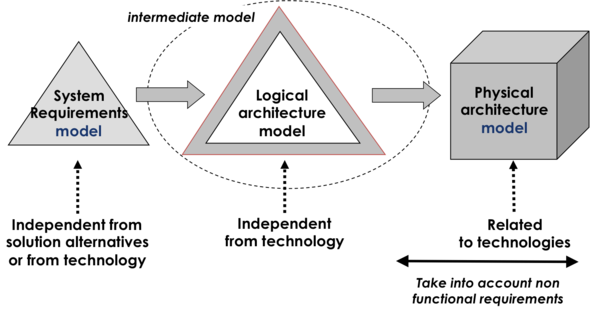 Captivating Usage Of Intermediate Logical Architecture Models During Architecture And  Design (Faisandier 2012).Permission Granted By Sinergyu0027Com.