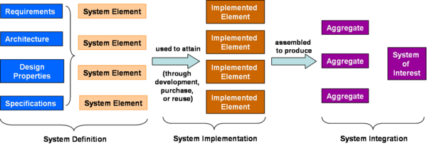 System Implementation Sebok