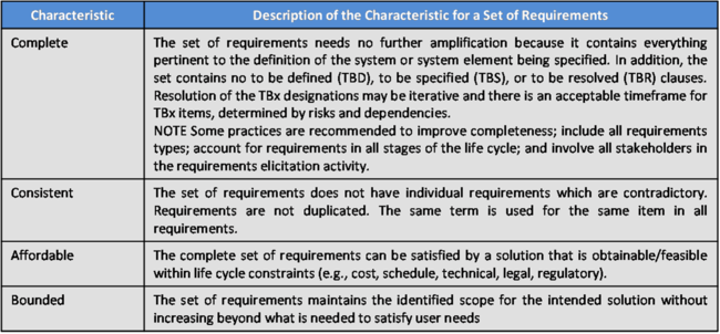 Table. Charac of Set of Req AF 052312.png