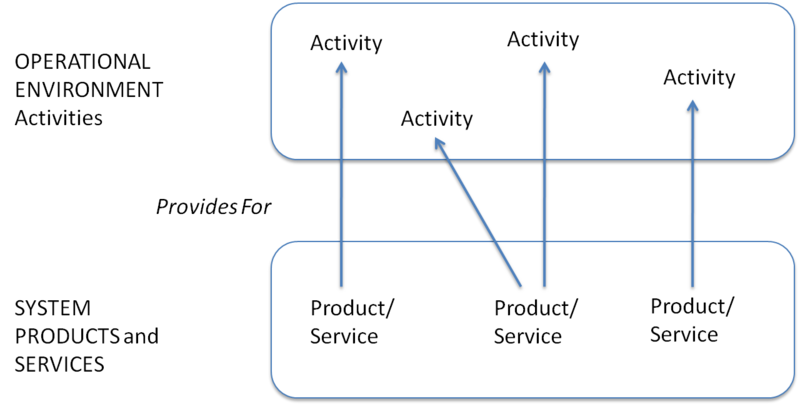 File:062611 BL Product Services Provisioning Paradigm.png