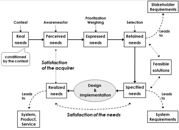 Stakeholder needs and requirements sebok from the capture of stakeholder needs to the definition of stakeholder requirements ccuart Image collections