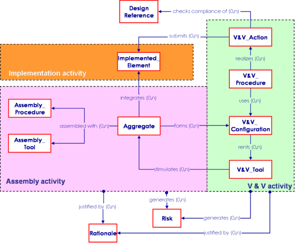 a3 technology systems engineering v diagram  catalog  auto