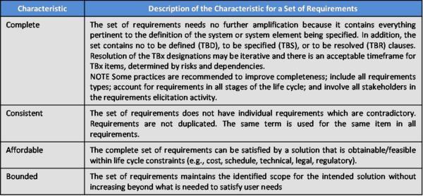 Characteristics of a Set of Requirements