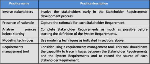 SEBoKv05 KA-SystDef practices Stakeholder Requirements.png