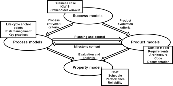 Integration Of Process And Product Models Sebok