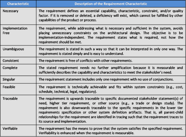 Characteristics of Individual Requirements