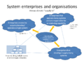 System enterprises and organizations.png