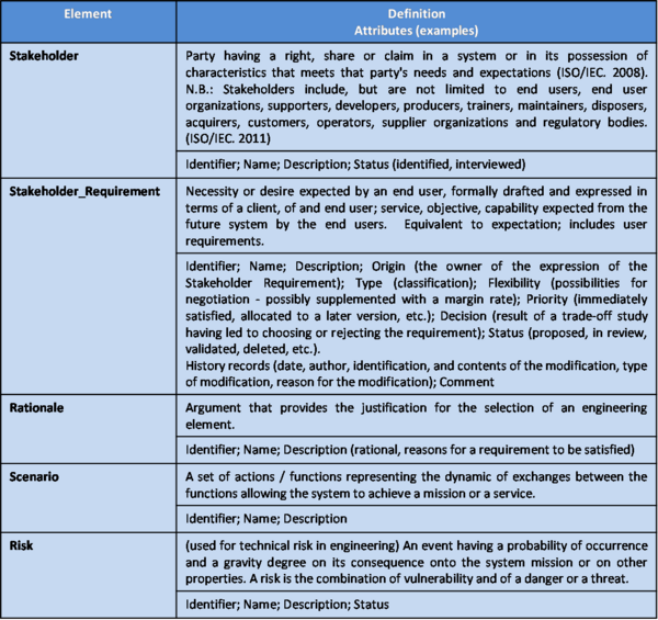SEBoKv05 KA-SystDef ontology elements stakeholder requirements.png