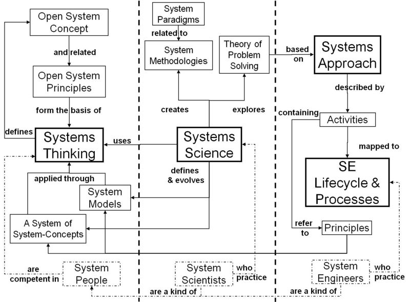 File:Fig 1 The relationships between key systems ideas and SE RA.jpg