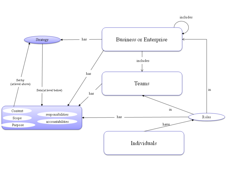 Organizing Business And Enterprises To Perform Systems Engineering