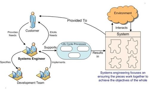 Introduction To Systems Engineering Sebok