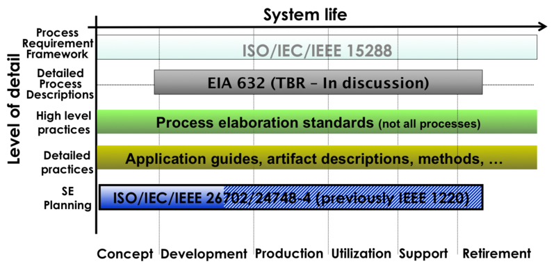 File:Breadth and Depth of Key SE Related Standards.PNG
