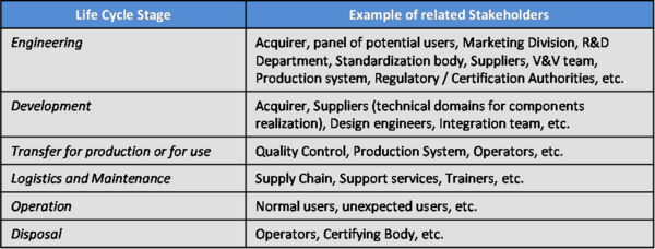 SEBoKv05 KA-SystDef Stakeholders Identification Based on Life.png