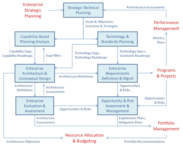 Enterprise Systems Engineering Process Activities. (SEBoK Original)