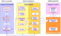 SEBoKv05 KA-SystDef A simplified meta-data model for system development.png