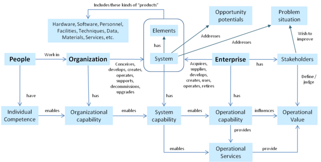 Enterprise Systems Engineering Background