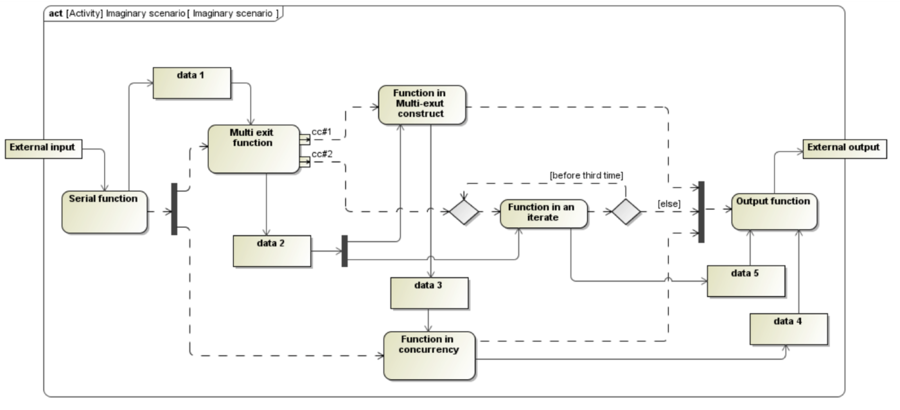 behavioral architecture model - Software Engineering Activity Diagram