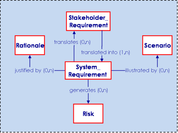 System Requirements Relationships with Other Engineering Elements