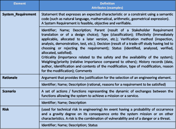 Main Ontology Elements as Handled within System Requirements Definition