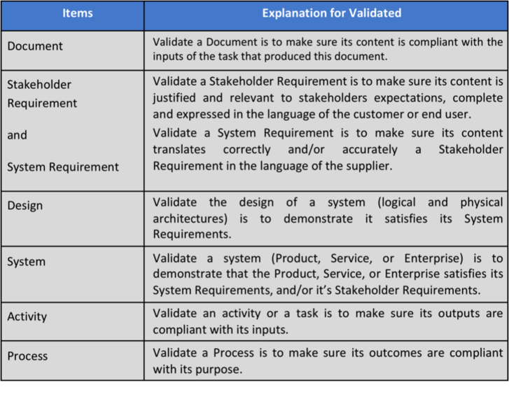 File:Examples of validated items.png