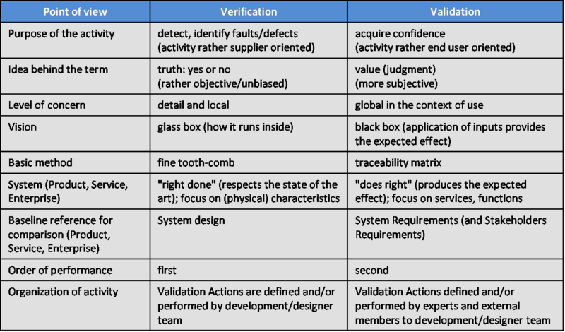 File:SEBoKv05 KA-SystRealiz Synthetic differences between V&V.png