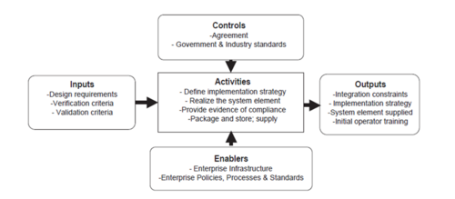 definition of policy implementation The nature of policy change and implementation: there is a growing body of literature on policy change and implementation policy implementation are.