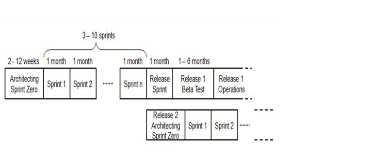 File:Example of Architected Agile Process Replacement 070912.png