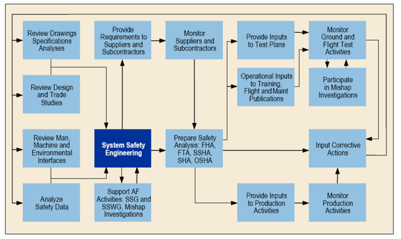 File:Figure 1. System Safety Process.png