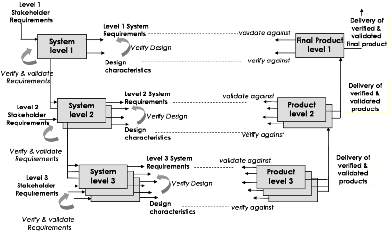 File:SEBoKv05 KA-SystRealiz Verification and Validation level per level V4.png