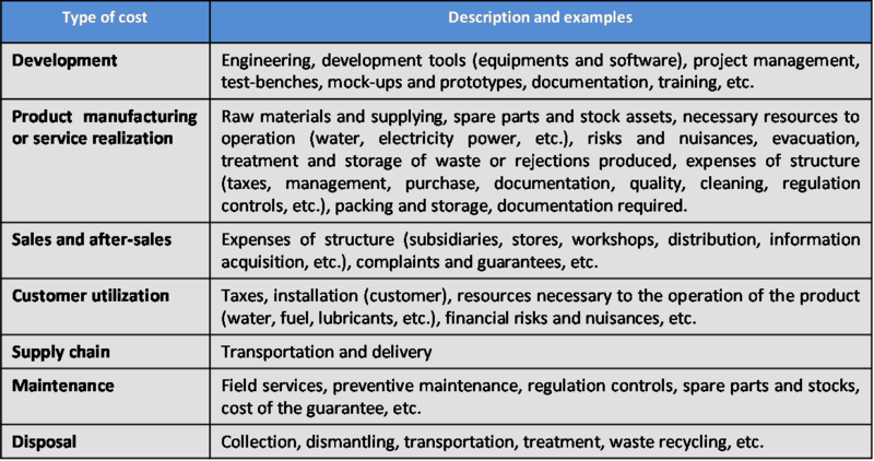 File:SEBoKv05 KA-SystDef Types of Costs.png
