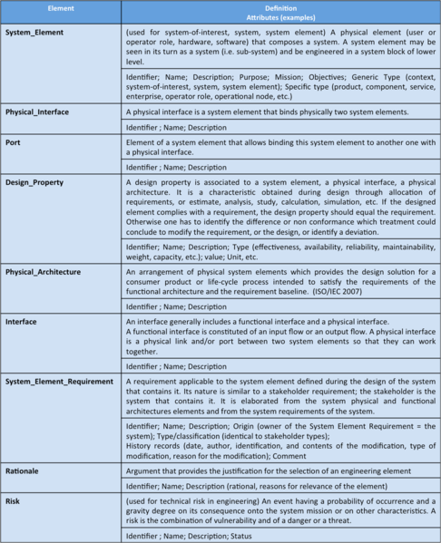 File:Table. Ontology Ele Handled w Phy Arch Desig AF 071112.png