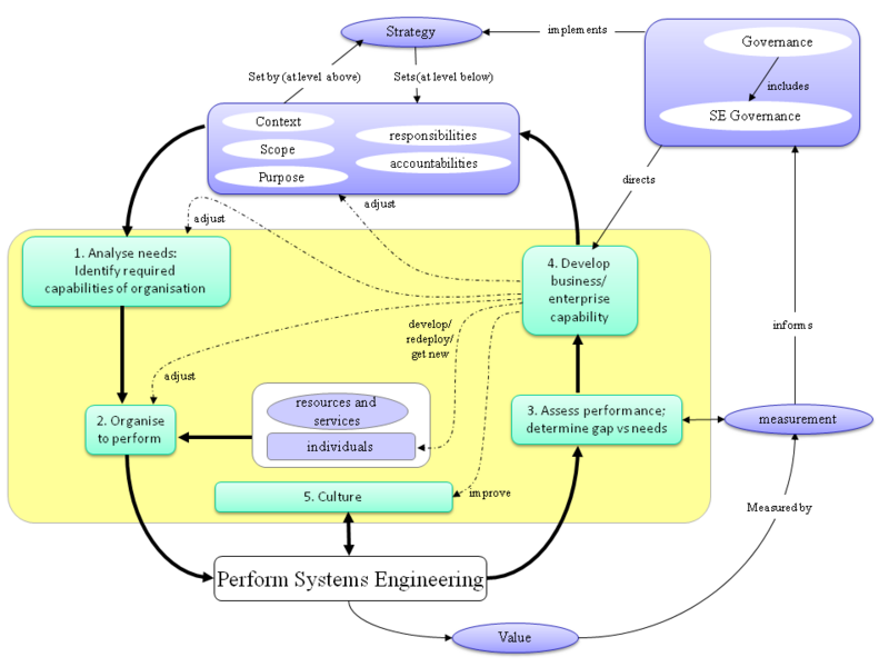 File:Concept map for businesses and enterprises topics.png