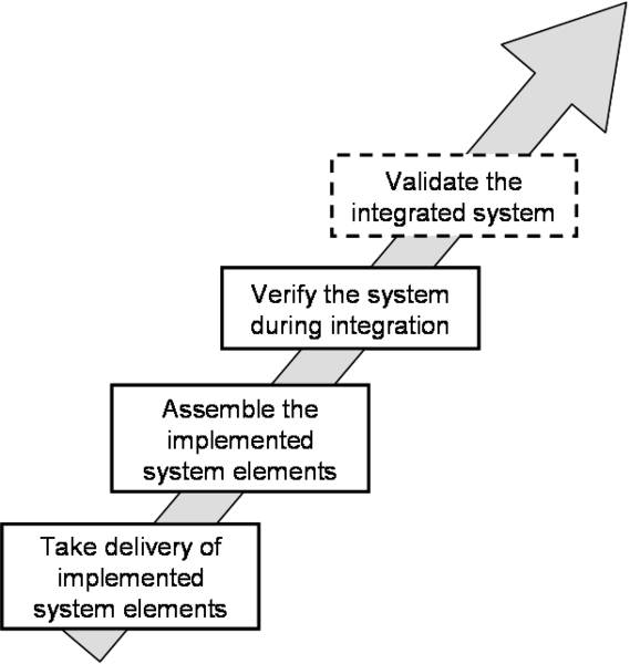 File:Limits of integration activities.png